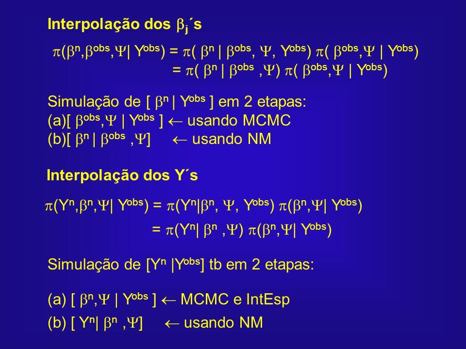 Interpolação dos Y´s (Y n, n, | Y obs ) = (Y n | n,, Y obs ) ( n, | Y obs ) = (Y n | n, ) ( n, | Y obs ) Simulação de [Y n |Y obs ] tb em 2 etapas: (a