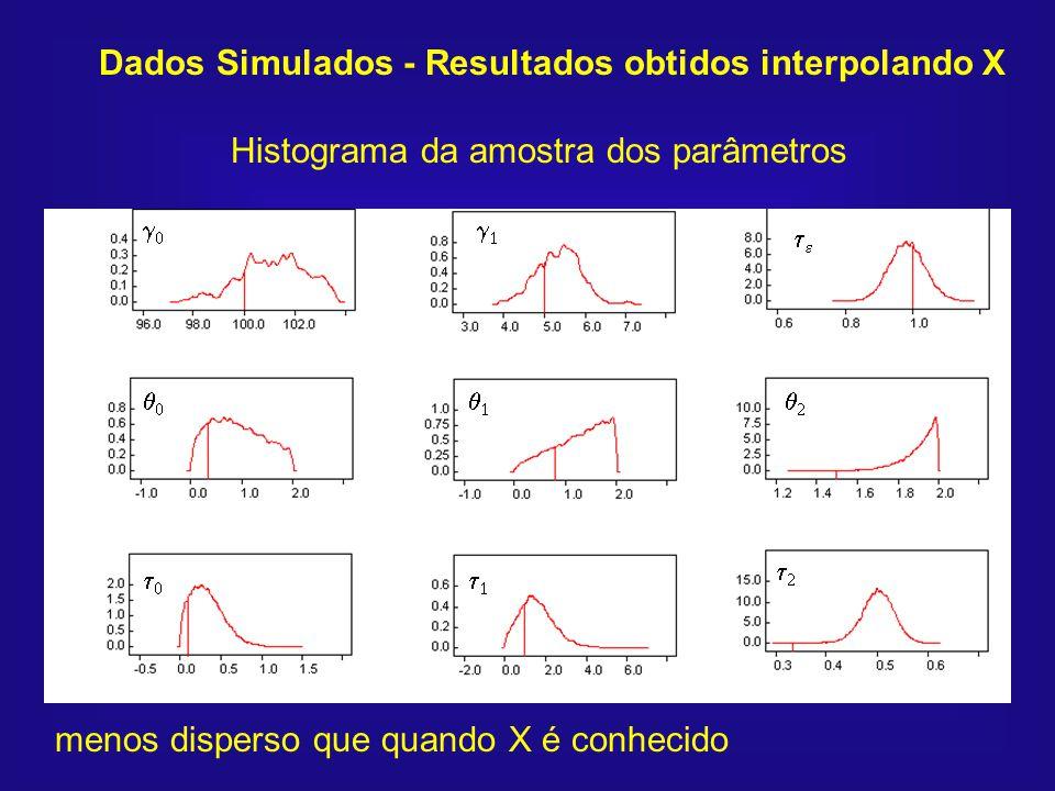 Dados Simulados - Resultados obtidos interpolando X Histograma da amostra dos parâmetros menos disperso que quando X é conhecido