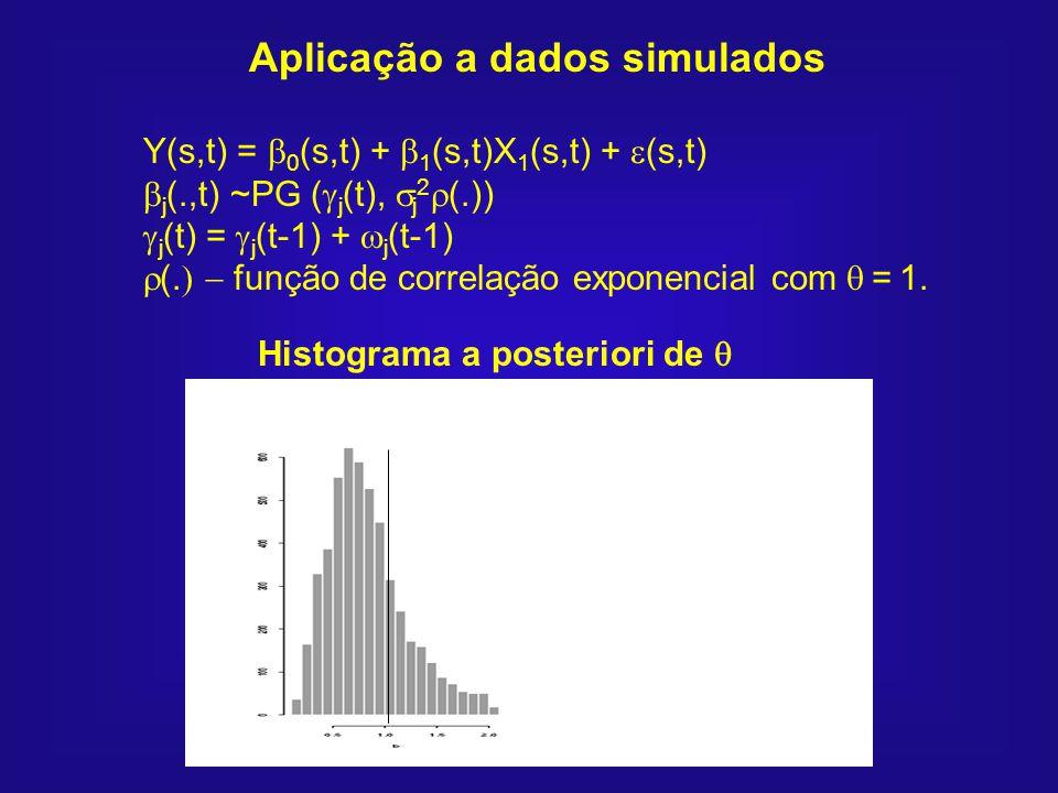Aplicação a dados simulados Y(s,t) = 0 (s,t) + 1 (s,t)X 1 (s,t) + (s,t) j (.,t) ~PG ( j (t), j 2 (.)) j (t) = j (t-1) + j (t-1) (. função de correlaçã
