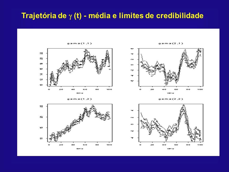 Trajetória de (t) - média e limites de credibilidade