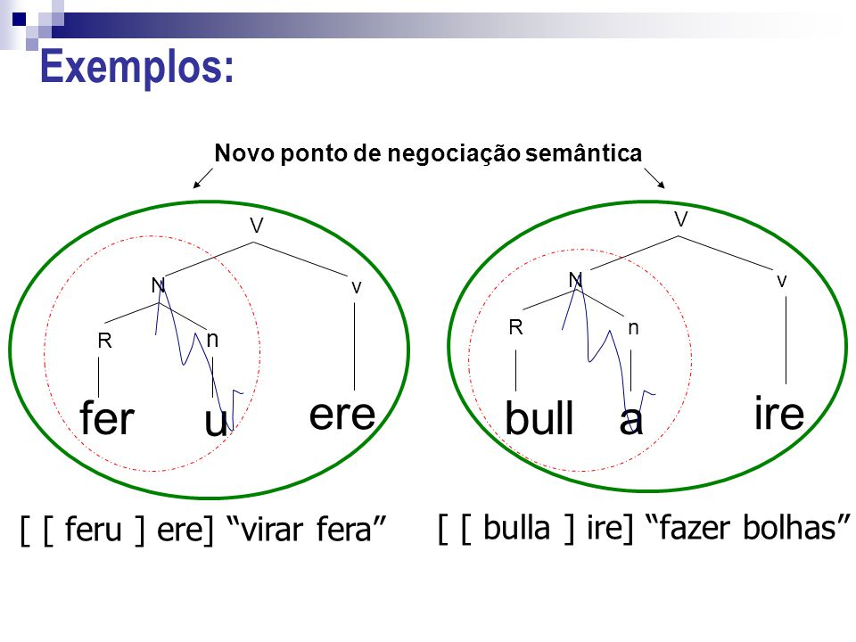 Exemplos: fer u R n N V v ere bulla ire R Nv V n Novo ponto de negociação semântica [ [ feru ] ere] virar fera [ [ bulla ] ire] fazer bolhas