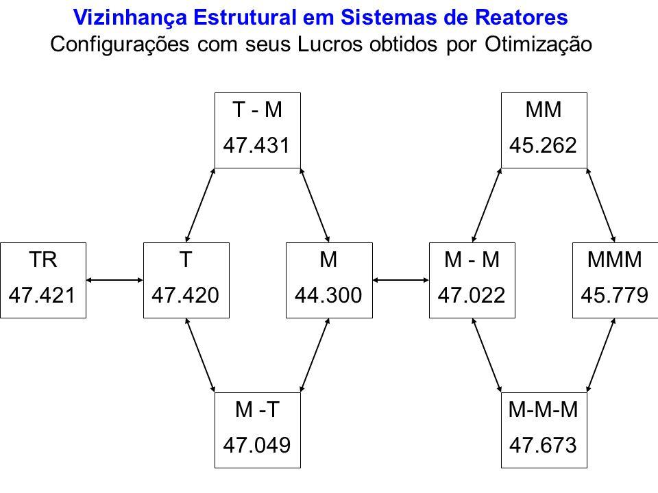 T - M 47.431 MM 45.262 MMM 45.779 M-M-M 47.673 M - M 47.022 M 44.300 M -T 47.049 T 47.420 TR 47.421 Vizinhança Estrutural em Sistemas de Reatores Conf