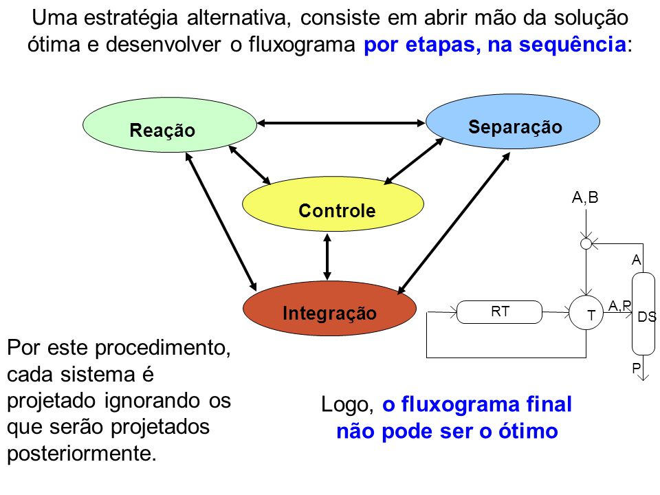 Uma estratégia alternativa, consiste em abrir mão da solução ótima e desenvolver o fluxograma por etapas, na sequência: Reação Separação Integração Co