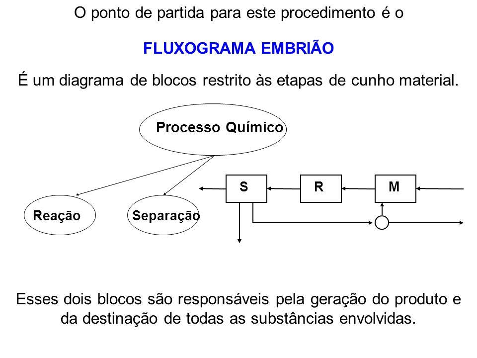 FLUXOGRAMA EMBRIÃO O ponto de partida para este procedimento é o É um diagrama de blocos restrito às etapas de cunho material. Processo Químico Reação