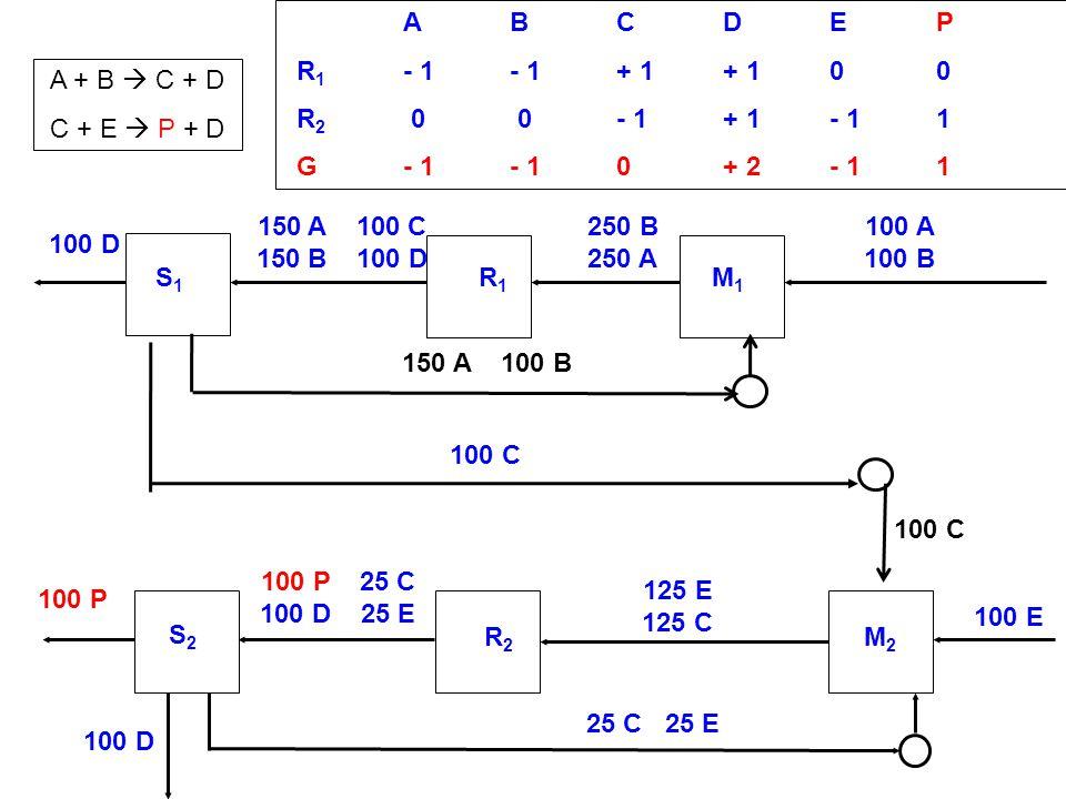 ABCDEP R 1 - 1- 1+ 1+ 100 R 2 0 0- 1+ 1- 11 G- 1- 10+ 2- 11 S2S2 R2R2 M2M2 100 D 100 A 100 B 100 P 100 E 100 D 25 C 25 E 125 E 125 C S1S1 R1R1 M1M1 10