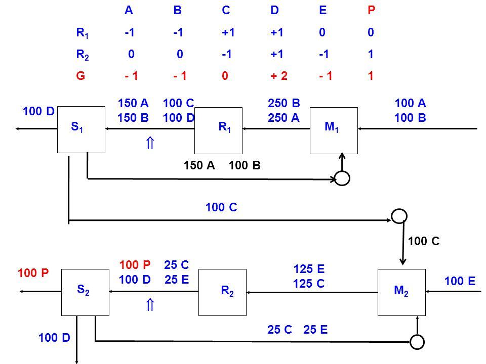 ABCDEP R 1 -1-1+1+100 R 2 0 0-1+1-11 G- 1- 10+ 2- 11 S2S2 R2R2 M2M2 100 D 100 A 100 B 100 P 100 E 100 D 25 C 25 E 125 E 125 C S1S1 R1R1 M1M1 100 C 250