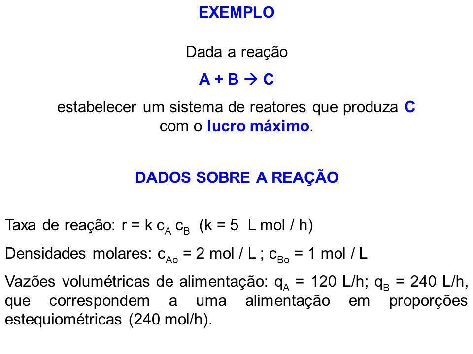 EXEMPLO Taxa de reação: r = k c A c B (k = 5 L mol / h) Densidades molares: c Ao = 2 mol / L ; c Bo = 1 mol / L Vazões volumétricas de alimentação: q
