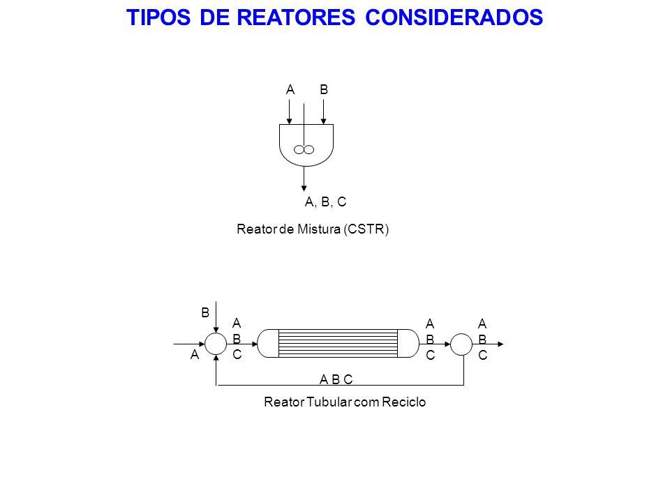 TIPOS DE REATORES CONSIDERADOS BA A, B, C Reator de Mistura (CSTR) A ABCABC B A B C ABCABC ABCABC Reator Tubular com Reciclo