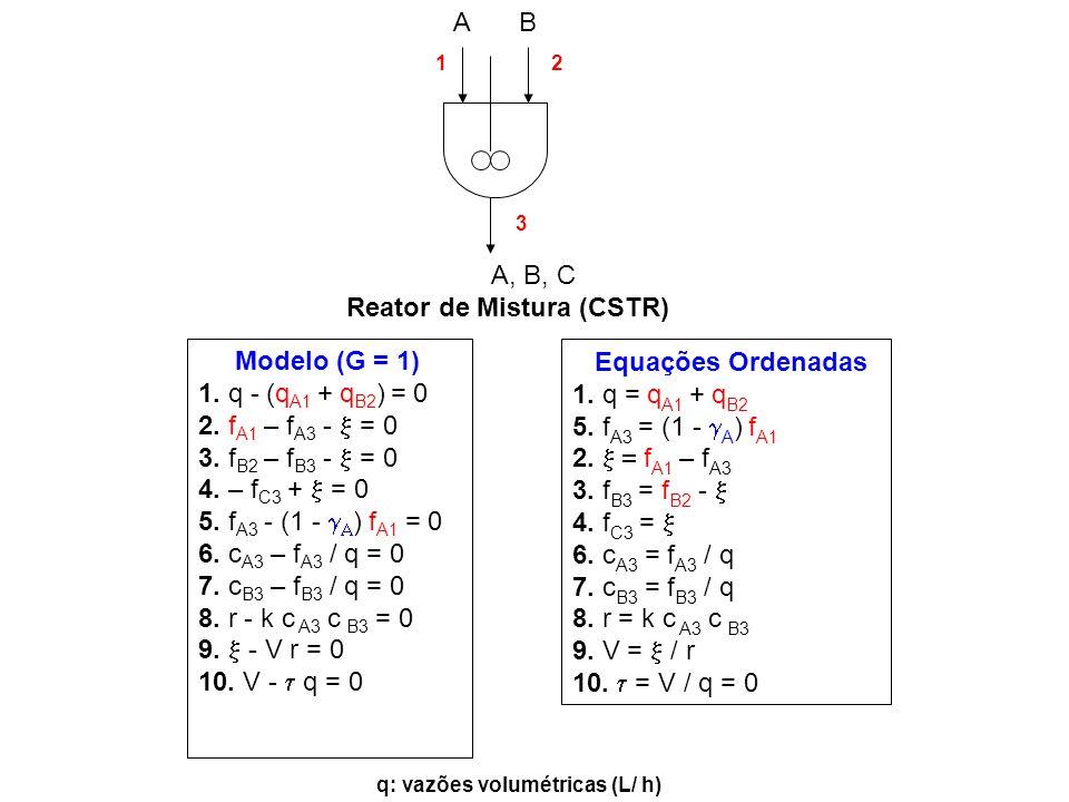Modelo (G = 1) 1. q - (q A1 + q B2 ) = 0 2. f A1 – f A3 - = 0 3. f B2 – f B3 - = 0 4. – f C3 + = 0 5. f A3 - (1 - ) f A1 = 0 6. c A3 – f A3 / q = 0 7.
