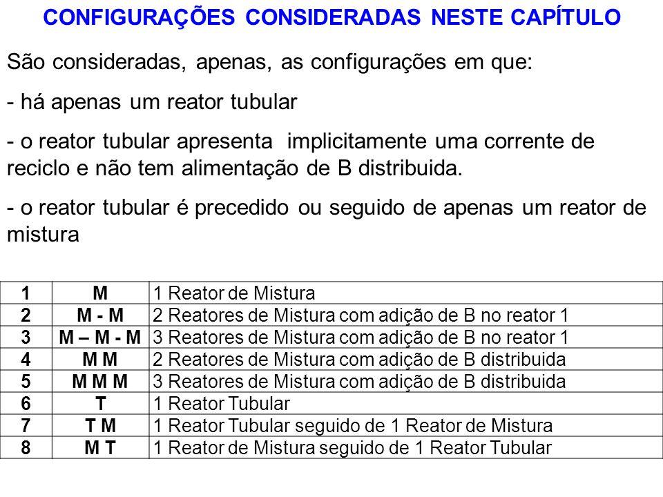 1M1 Reator de Mistura 2M - M2 Reatores de Mistura com adição de B no reator 1 3M – M - M3 Reatores de Mistura com adição de B no reator 1 4M 2 Reatore