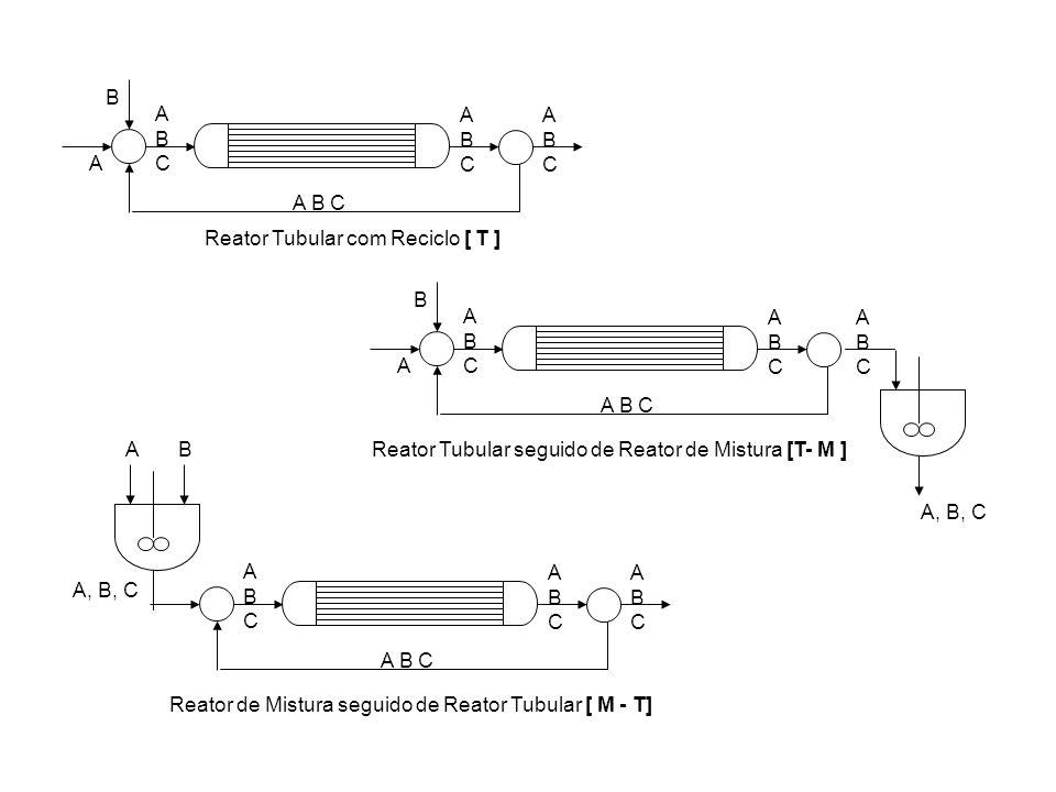 A ABCABC B A B C ABCABC ABCABC Reator Tubular com Reciclo [ T ] Reator Tubular seguido de Reator de Mistura [T- M ] A ABCABC B A B C ABCABC ABCABC A,