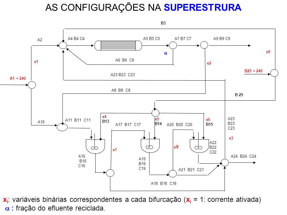 AS CONFIGURAÇÕES NA SUPERESTRURA x i : variáveis binárias correspondentes a cada bifurcação (x i = 1: corrente ativada) : fração do efluente reciclada