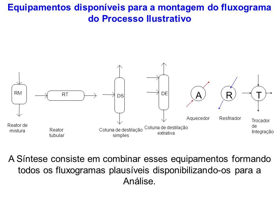 Equipamentos disponíveis para a montagem do fluxograma do Processo Ilustrativo RM Reator de mistura RT Reator tubular DS Coluna de destilação simples