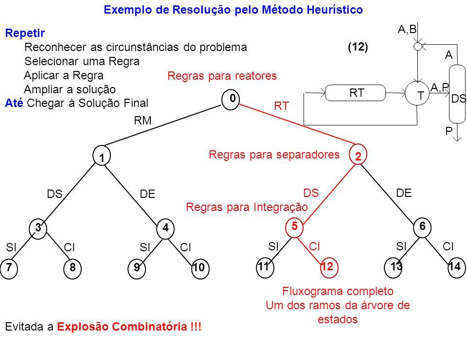 Exemplo de Resolução pelo Método Heurístico 0 2 5 12 RT DS CI 11 SI 6 1314 DE CISI 1 34 78910 RM DSDE CI SI RT DS A,P P A T A,B (12) Regras para reato