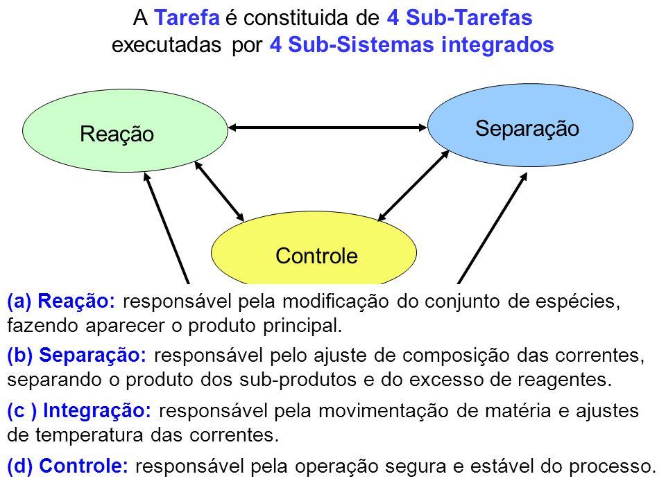 Reação Separação Integração Controle A Tarefa é constituida de 4 Sub-Tarefas executadas por 4 Sub-Sistemas integrados Integração (d) Controle: respons