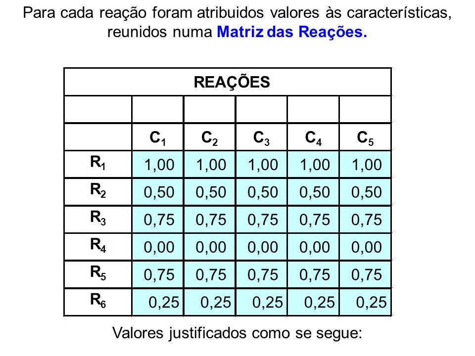 C1C1 C2C2 C3C3 C4C4 C5C5 R1R1 1,00 R2R2 0,50 R3R3 0,75 R4R4 0,00 R5R5 0,75 R6R6 0,25 REAÇÕES Valores justificados como se segue: Para cada reação fora