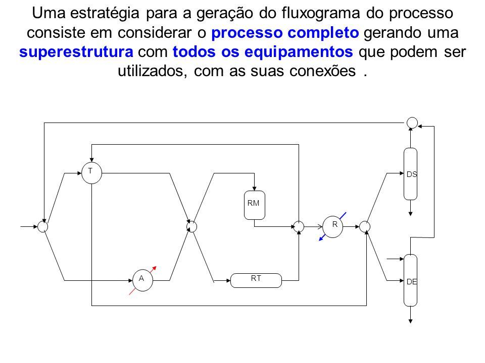 Uma estratégia para a geração do fluxograma do processo consiste em considerar o processo completo gerando uma superestrutura com todos os equipamento