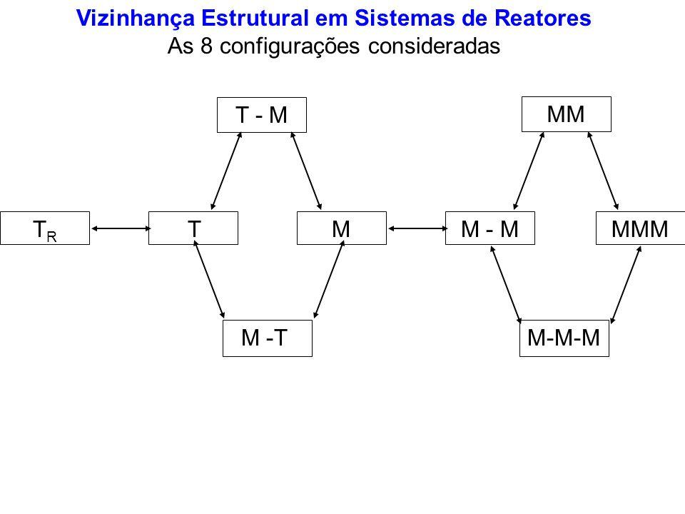 MTTRTR M - M MM M-M-M MMM T - M M -T Vizinhança Estrutural em Sistemas de Reatores As 8 configurações consideradas
