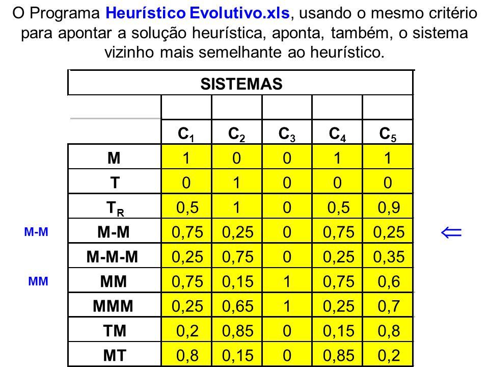 O Programa Heurístico Evolutivo.xls, usando o mesmo critério para apontar a solução heurística, aponta, também, o sistema vizinho mais semelhante ao h