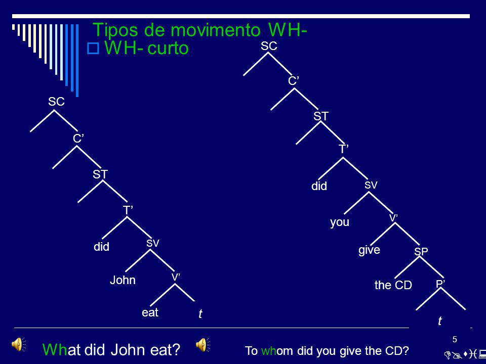 5 Tipos de movimento WH- WH- curto [w t dIddZO n i :t] What did John eat.
