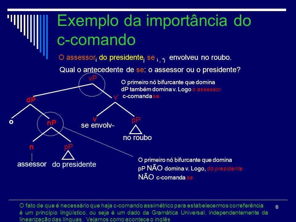6 Exemplo da importância do c-comando O fato de que é necessário que haja c-comando assimétrico para estabelecermos correferência é um princípio lingü