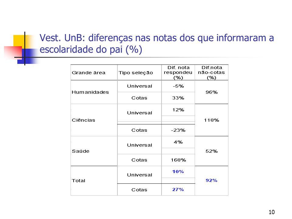 10 Vest. UnB: diferenças nas notas dos que informaram a escolaridade do pai (%)