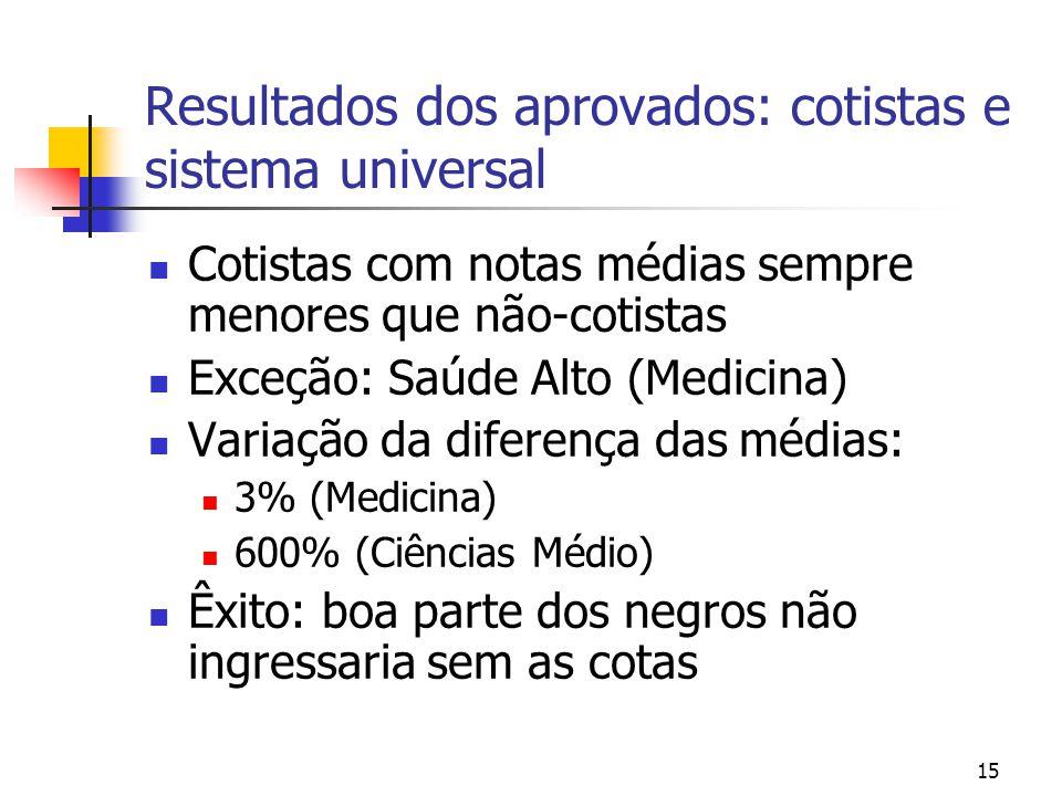 15 Resultados dos aprovados: cotistas e sistema universal Cotistas com notas médias sempre menores que não-cotistas Exceção: Saúde Alto (Medicina) Variação da diferença das médias: 3% (Medicina) 600% (Ciências Médio) Êxito: boa parte dos negros não ingressaria sem as cotas
