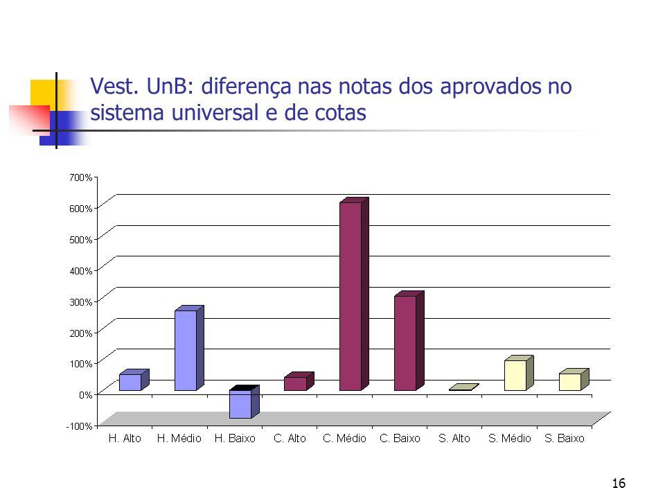 16 Vest. UnB: diferença nas notas dos aprovados no sistema universal e de cotas