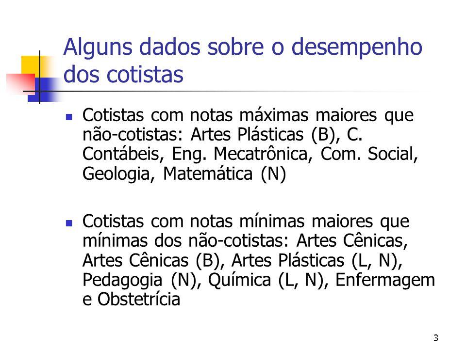 3 Alguns dados sobre o desempenho dos cotistas Cotistas com notas máximas maiores que não-cotistas: Artes Plásticas (B), C.