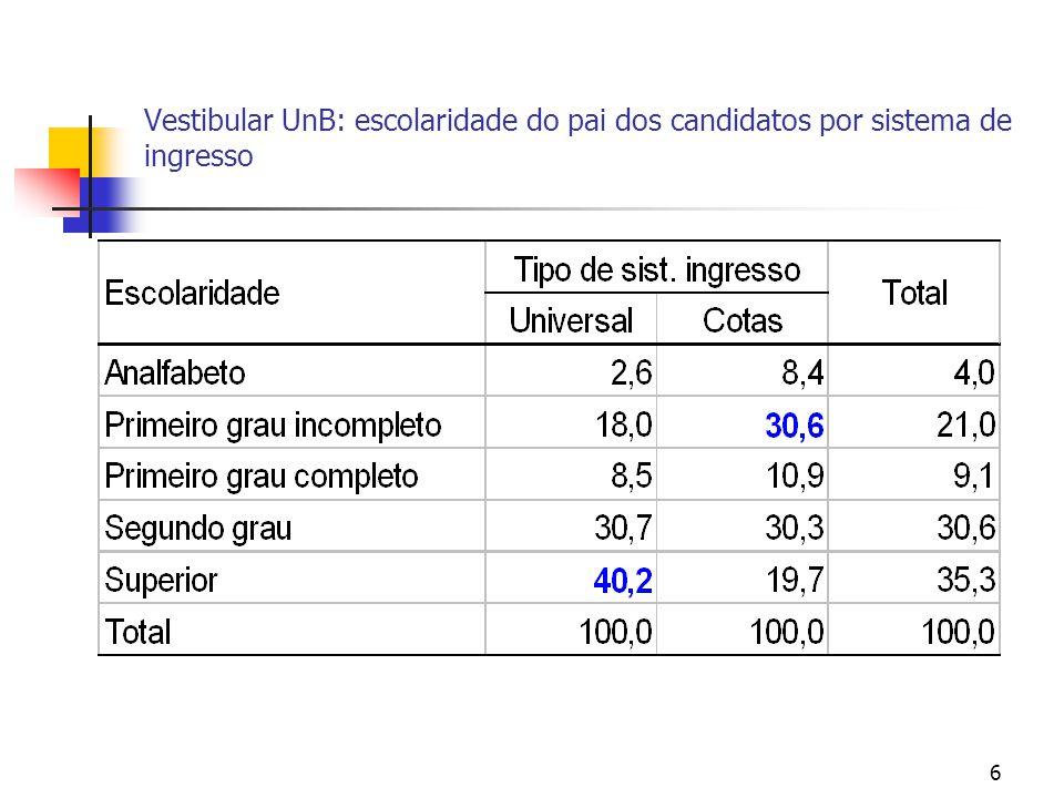 6 Vestibular UnB: escolaridade do pai dos candidatos por sistema de ingresso