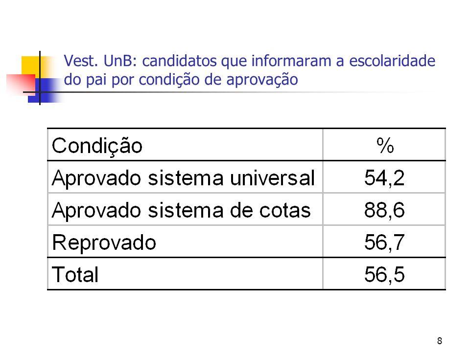 8 Vest. UnB: candidatos que informaram a escolaridade do pai por condição de aprovação