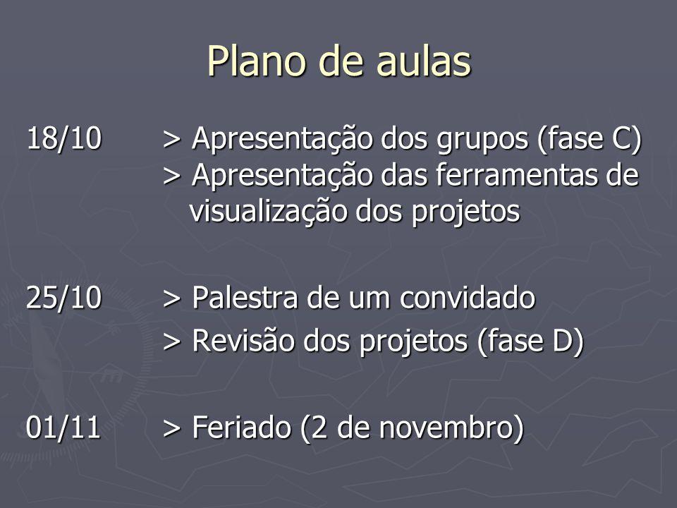 Plano de aulas 08/11> Palestra de um convidado > Revisão dos projetos (fase D) 15/11> Feriado (15 de novembro) 22/11> Evento Inovação Social para a Sustentabilidade; > Semana inteira!!!!