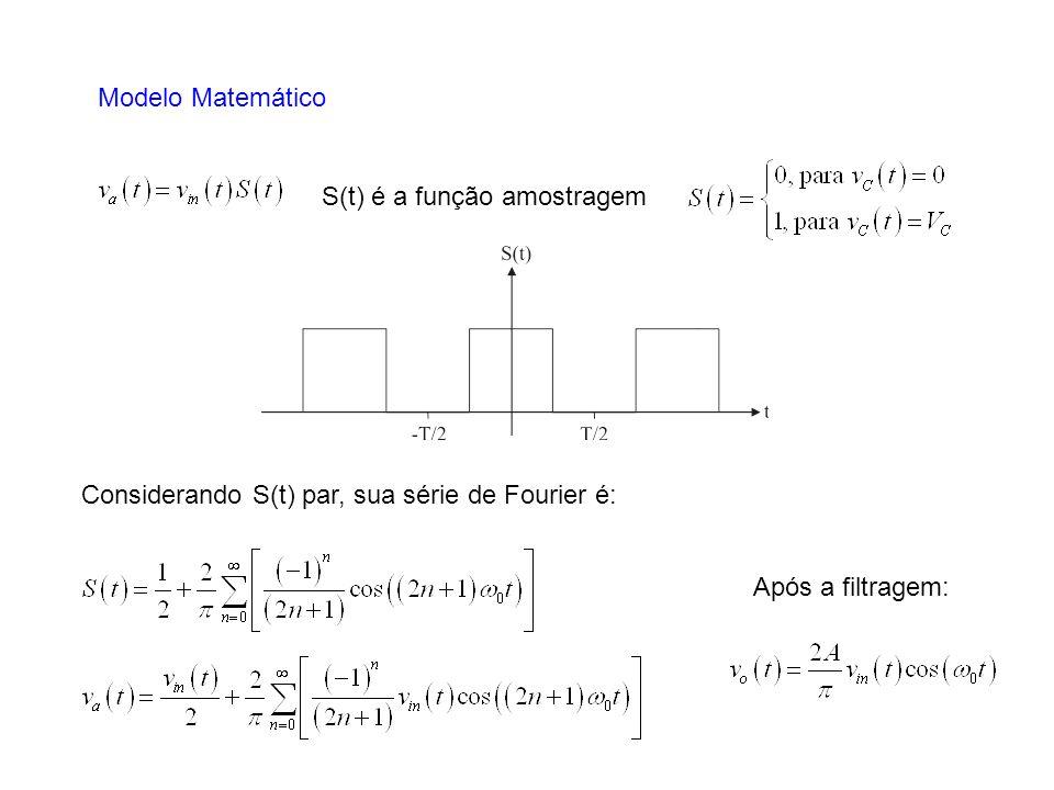 Modelo Matemático S(t) é a função amostragem Considerando S(t) par, sua série de Fourier é: Após a filtragem: