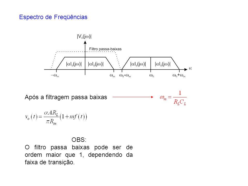 Espectro de Freqüências Após a filtragem passa baixas OBS: O filtro passa baixas pode ser de ordem maior que 1, dependendo da faixa de transição.