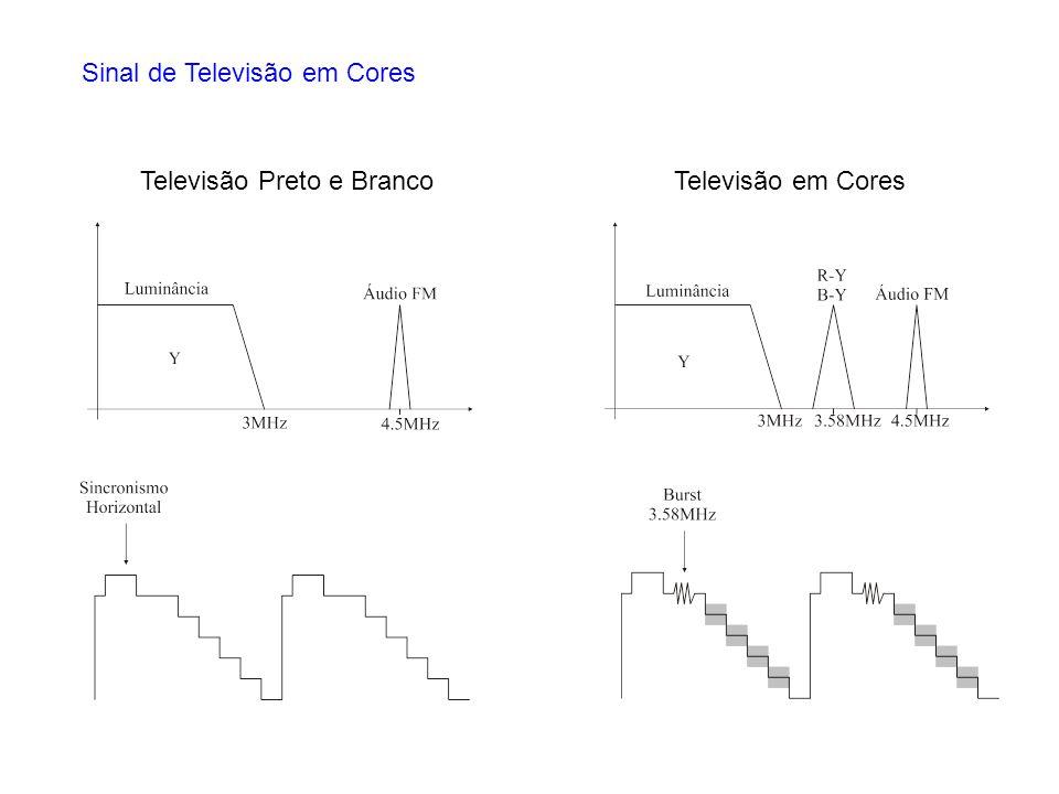 Sinal de Televisão em Cores Televisão Preto e BrancoTelevisão em Cores