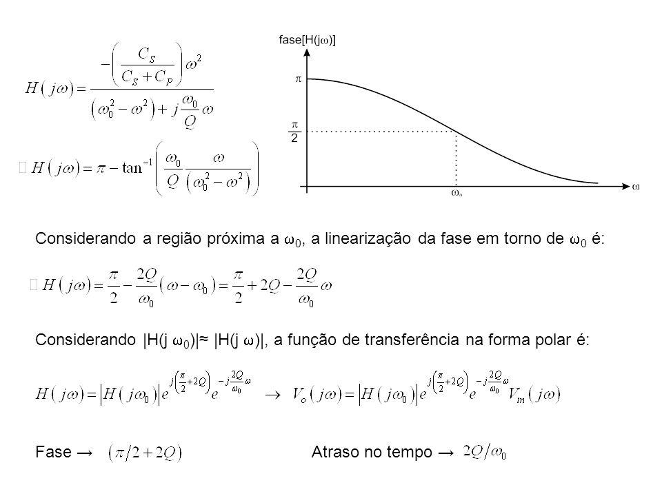 Considerando a região próxima a 0, a linearização da fase em torno de 0 é: Considerando |H(j 0 )| |H(j )|, a função de transferência na forma polar é: