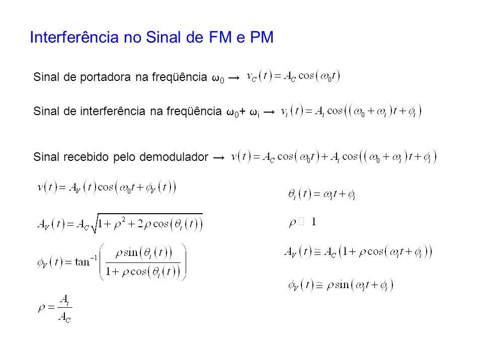 Interferência no Sinal de FM e PM Sinal de portadora na freqüência 0 Sinal de interferência na freqüência 0 + i Sinal recebido pelo demodulador