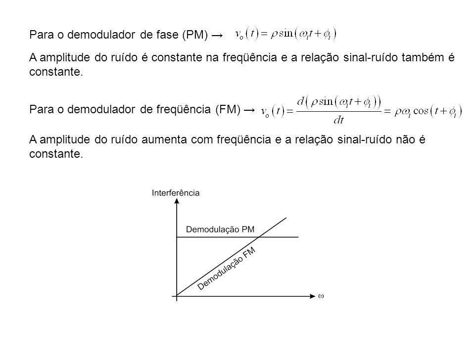 Para o demodulador de fase (PM) Para o demodulador de freqüência (FM) A amplitude do ruído é constante na freqüência e a relação sinal-ruído também é