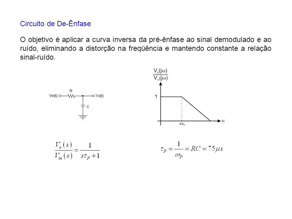 Circuito de De-Ênfase O objetivo é aplicar a curva inversa da pré-ênfase ao sinal demodulado e ao ruído, eliminando a distorção na freqüência e manten