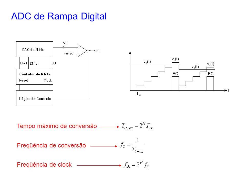 ADC de Rampa Digital Tempo máximo de conversão Freqüência de conversão Freqüência de clock