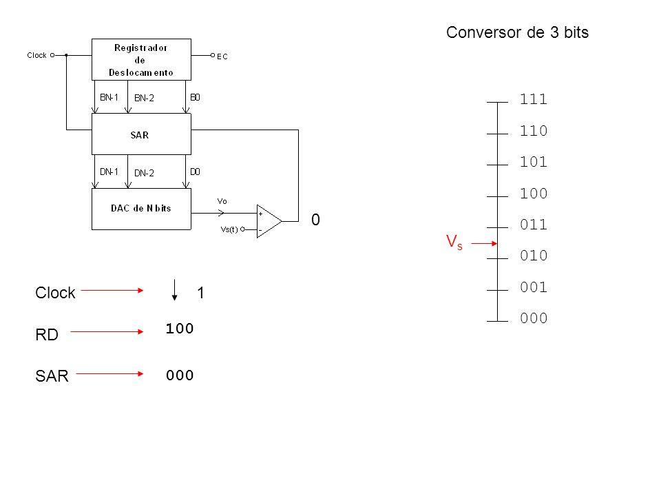 RD Clock SAR 0 100 000 1 Conversor de 3 bits 000 001 010 011 100 101 110 111 VsVs