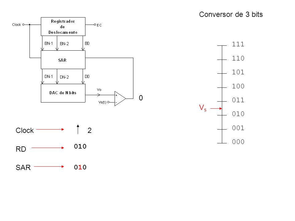 000 001 010 011 100 101 110 111 VsVs RD Clock SAR 0 010 010010 2 Conversor de 3 bits