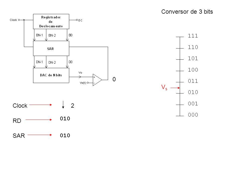 000 001 010 011 100 101 110 111 VsVs RD Clock SAR 0 010 2 Conversor de 3 bits
