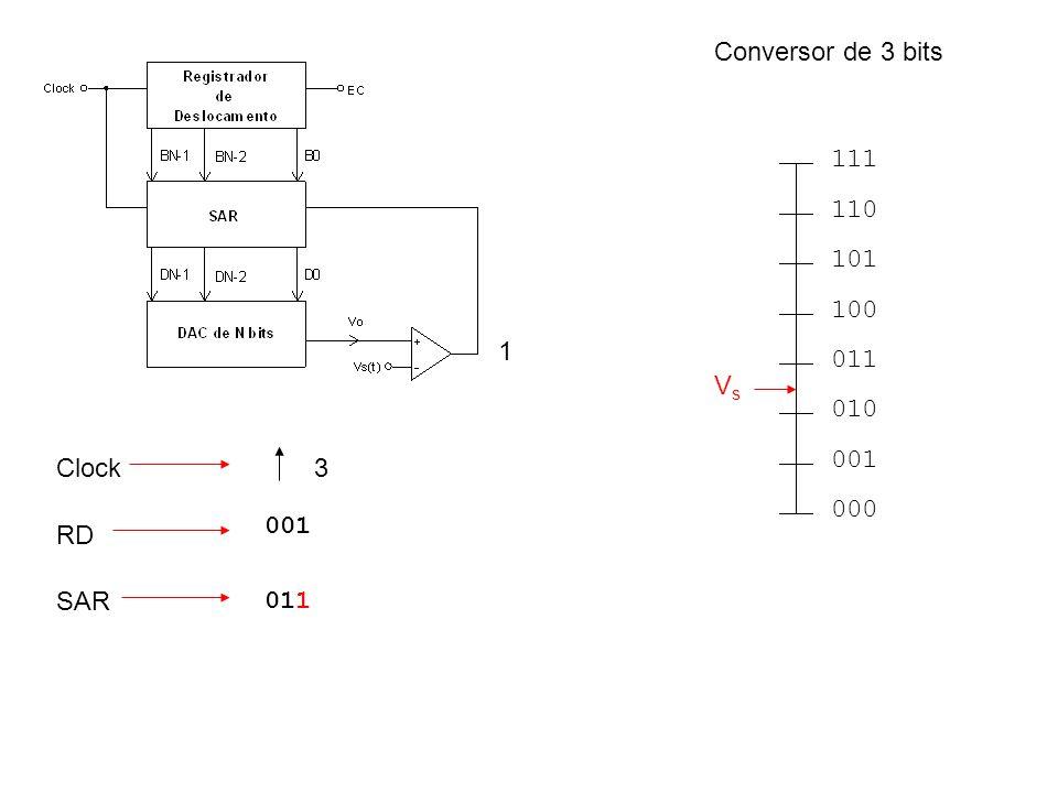 000 001 010 011 100 101 110 111 VsVs RD Clock SAR 1 001 011 3 Conversor de 3 bits