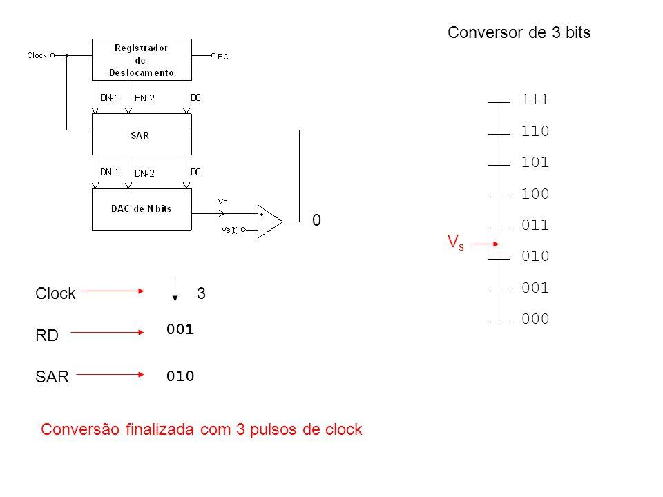 000 001 010 011 100 101 110 111 VsVs RD Clock SAR 0 001 010 3 Conversão finalizada com 3 pulsos de clock Conversor de 3 bits
