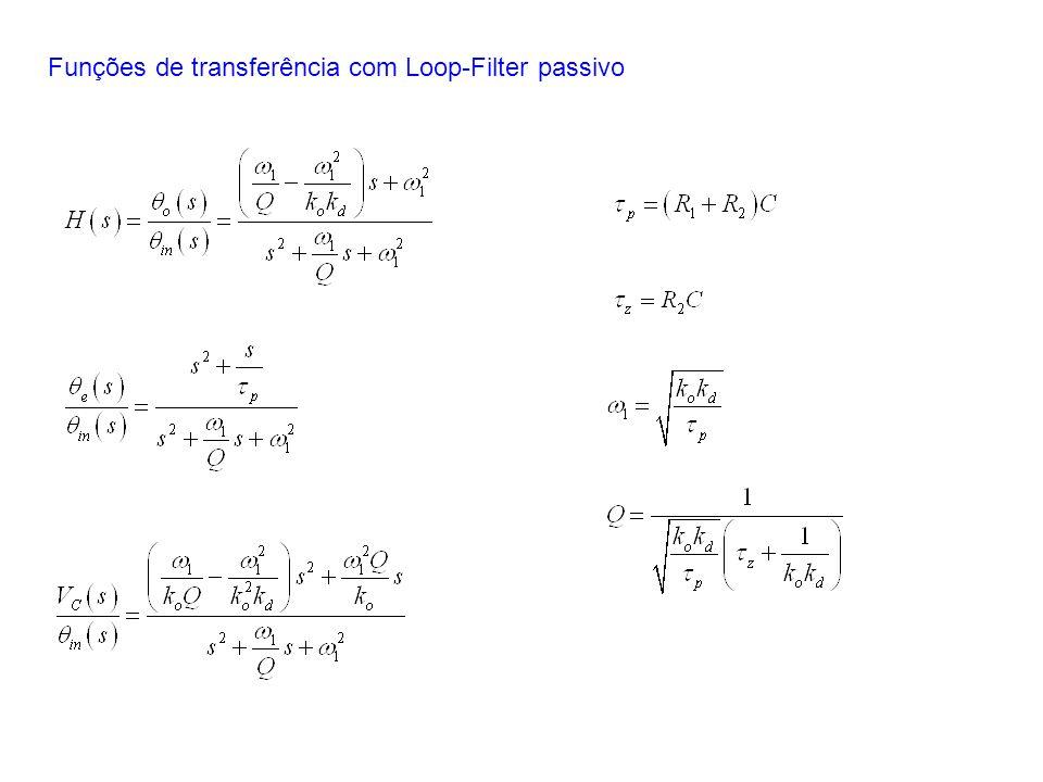 Funções de transferência com Loop-Filter passivo