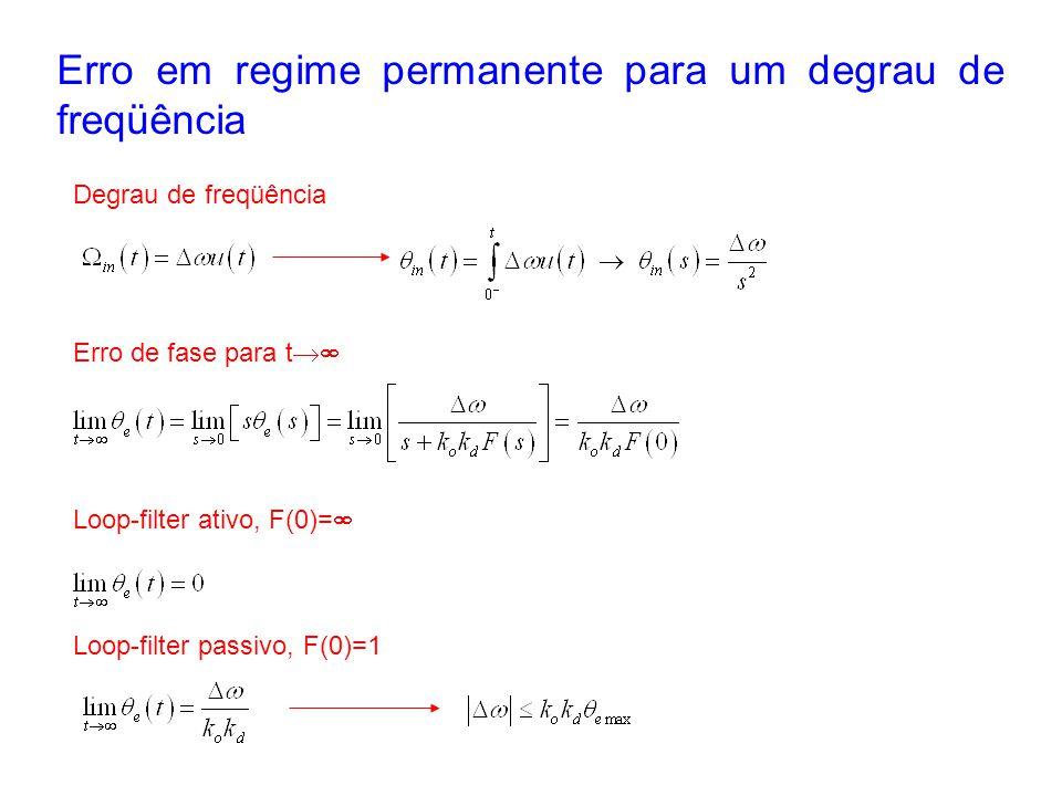 Erro em regime permanente para um degrau de freqüência Degrau de freqüência Erro de fase para t Loop-filter ativo, F(0)= Loop-filter passivo, F(0)=1
