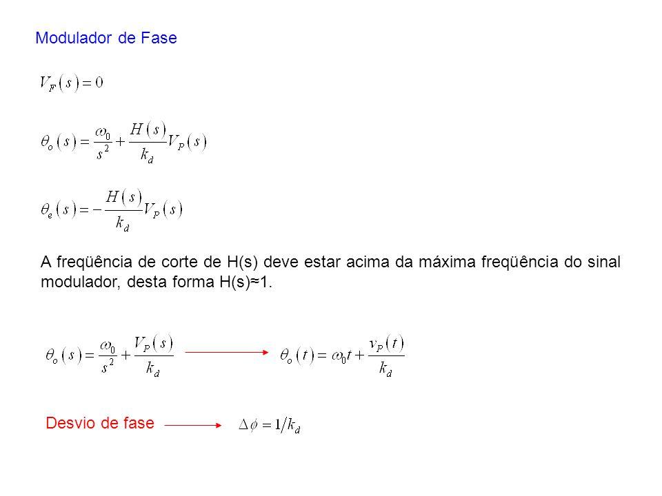 Modulador de Fase Desvio de fase A freqüência de corte de H(s) deve estar acima da máxima freqüência do sinal modulador, desta forma H(s)1.
