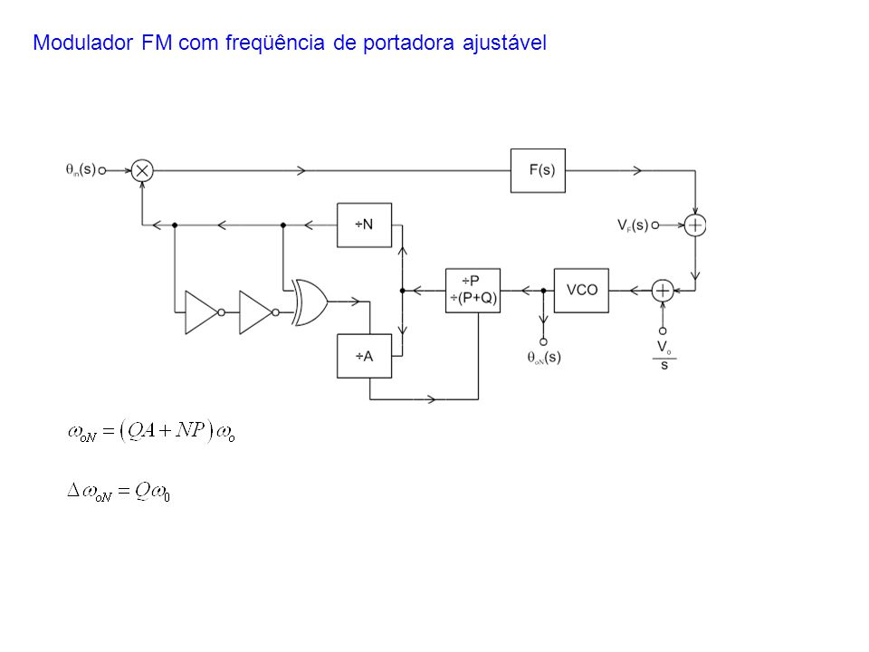 Modulador FM com freqüência de portadora ajustável