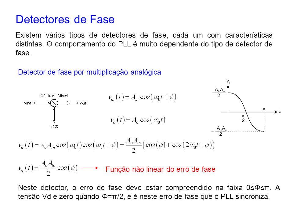 Detectores de Fase Existem vários tipos de detectores de fase, cada um com características distintas. O comportamento do PLL é muito dependente do tip